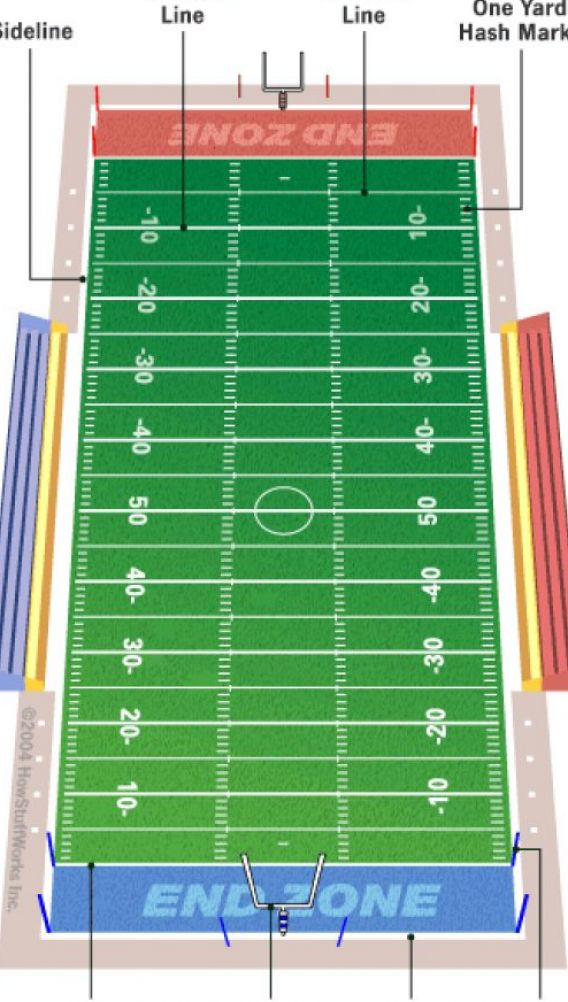 On Mybookezzz Org High School Football Field Dimensions
