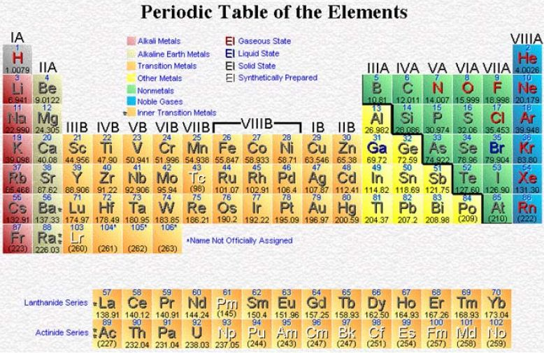 Most recent periodic table printable pictures to pin on for 1 20 elements in periodic table