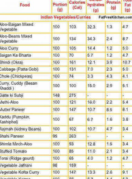 Calorie Chart Of All Indian Food Items