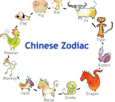 Zodiac Signs Pictures And Dates | Search Results | Calendar 2015