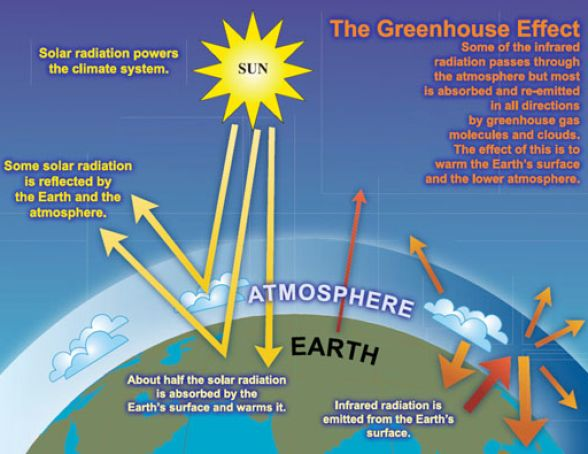 What is global warming diagram pictures 4